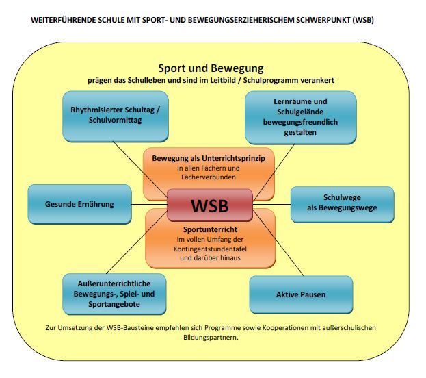 Bausteine WSB